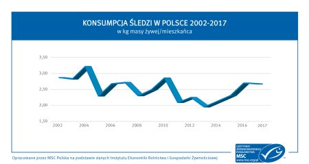 Grafika1   konsumpcja sledzi w Polsce 2