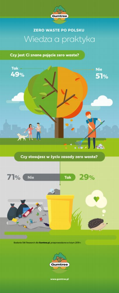 Gumtree zero waste 1