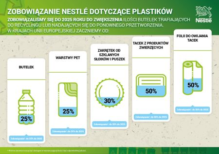 Nestlé infographics Pledge