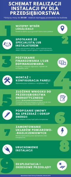 Schemat realizacji instalacji PV