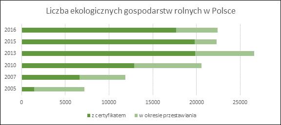 Czy Polska stawia na eko?
