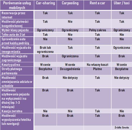 tabela mobilnosc 1